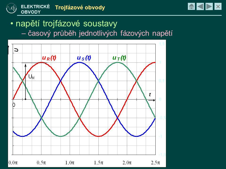 × ELEKTRICKÉ OBVODY Trojfázové obvody • napětí trojfázové soustavy – zápis pomocí fázorů rotující fázor – maximální hodnoty fázor – efektivní hodnoty hodnoty běžné sítě v Evropě