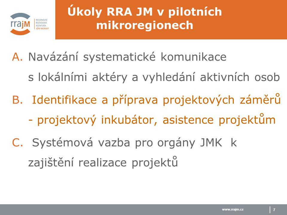 www.rrajm.cz 7 Úkoly RRA JM v pilotních mikroregionech A.Navázání systematické komunikace s lokálními aktéry a vyhledání aktivních osob B.