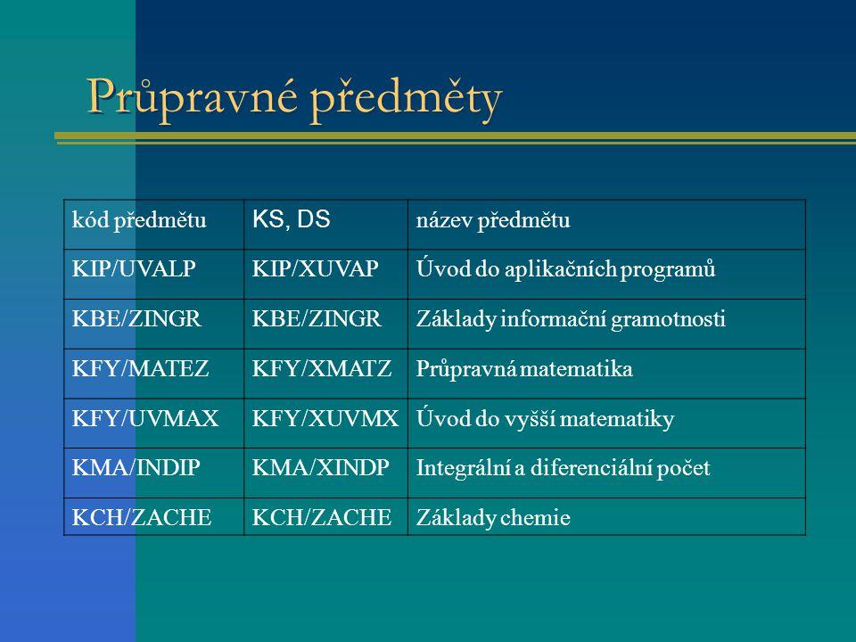 Průpravné předměty kód předmětu KS, DS název předmětu KIP/UVALPKIP/XUVAPÚvod do aplikačních programů KBE/ZINGR Základy informační gramotnosti KFY/MATEZKFY/XMATZPrůpravná matematika KFY/UVMAXKFY/XUVMXÚvod do vyšší matematiky KMA/INDIPKMA/XINDPIntegrální a diferenciální počet KCH/ZACHE Základy chemie