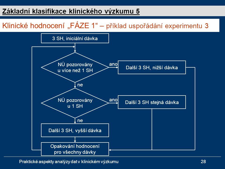 """Praktické aspekty analýzy dat v klinickém výzkumu28 Studie """" FÁZE 1 - design experimentu 3 3 SH, iniciální dávka NÚ pozorovány u více než 1 SH Další 3 SH, nižší dávka NÚ pozorovány u 1 SH Opakování hodnocení pro všechny dávky ne ano Další 3 SH, vyšší dávka Další 3 SH stejná dávka ano ne Klinické hodnocení """"FÁZE 1 – příklad uspořádání experimentu 3 Základní klasifikace klinického výzkumu 5"""
