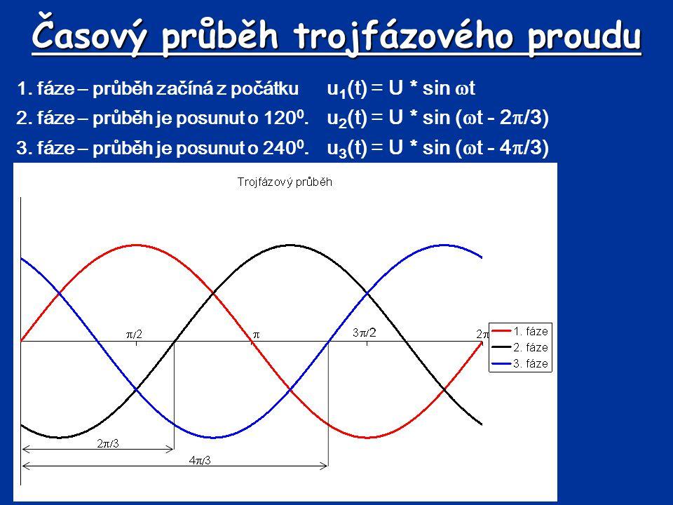 Časový průběh trojfázového proudu 1. fáze – průběh začíná z počátku u 1 (t) = U * sin  t 2. fáze – průběh je posunut o 120 0. u 2 (t) = U * sin (  t