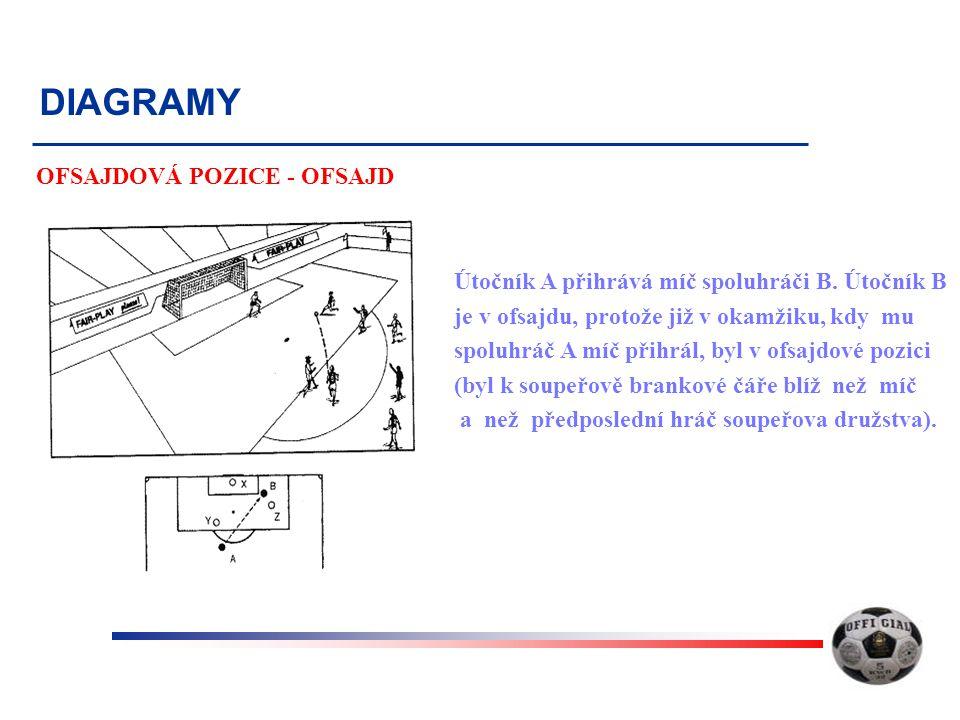 DIAGRAMY OFSAJDOVÁ POZICE - OFSAJD Útočník A přihrává míč spoluhráči B.