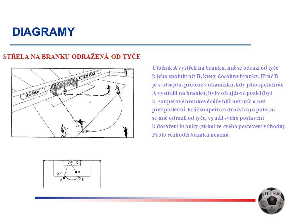 DIAGRAMY STŘELA NA BRANKU ODRAŽENÁ OD TYČE Útočník A vystřelí na branku, míč se odrazí od tyče k jeho spoluhráči B, který dosáhne branky. Hráč B je v