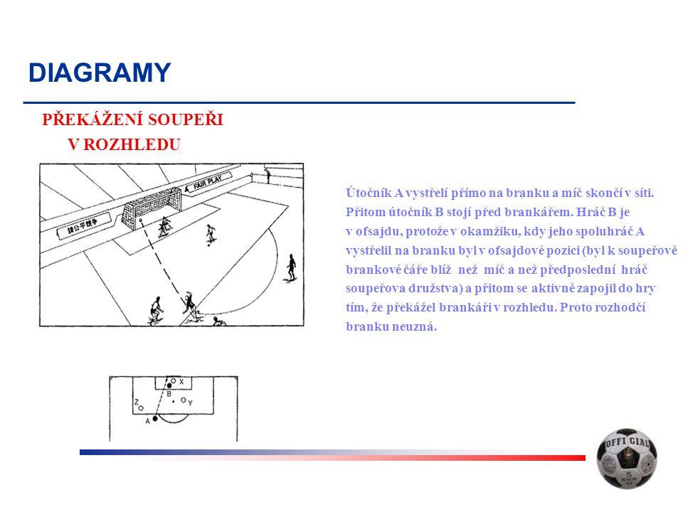 DIAGRAMY PŘEKÁŽENÍ SOUPEŘI V ROZHLEDU Útočník A vystřelí přímo na branku a míč skončí v síti.