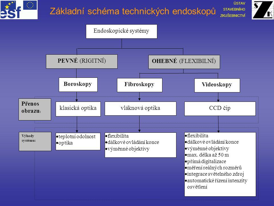 Endoskopická vizuální defektoskopie BOROSKOP 1 2 4 3 1 – hrot inspekční (pevné trubice) se zabudovaným optickým hranolem umožňujícím nastavení úhlu pohledu 2 – koncovka s hledím a manipulátory (zoom, zaostření, úhel pohledu, otáčení inspekční trubice okolo podélné osy) 3 – světlovodný kabel 4 – světelný zdroj BI52 Diagnostika stavebních konstrukcí ÚSTAV STAVEBNÍHO ZKUŠEBNICTVÍ Modernizace výuky na Fakultě stavební VUT v Brně CZ.04.1.03/3.2.15.2/0292