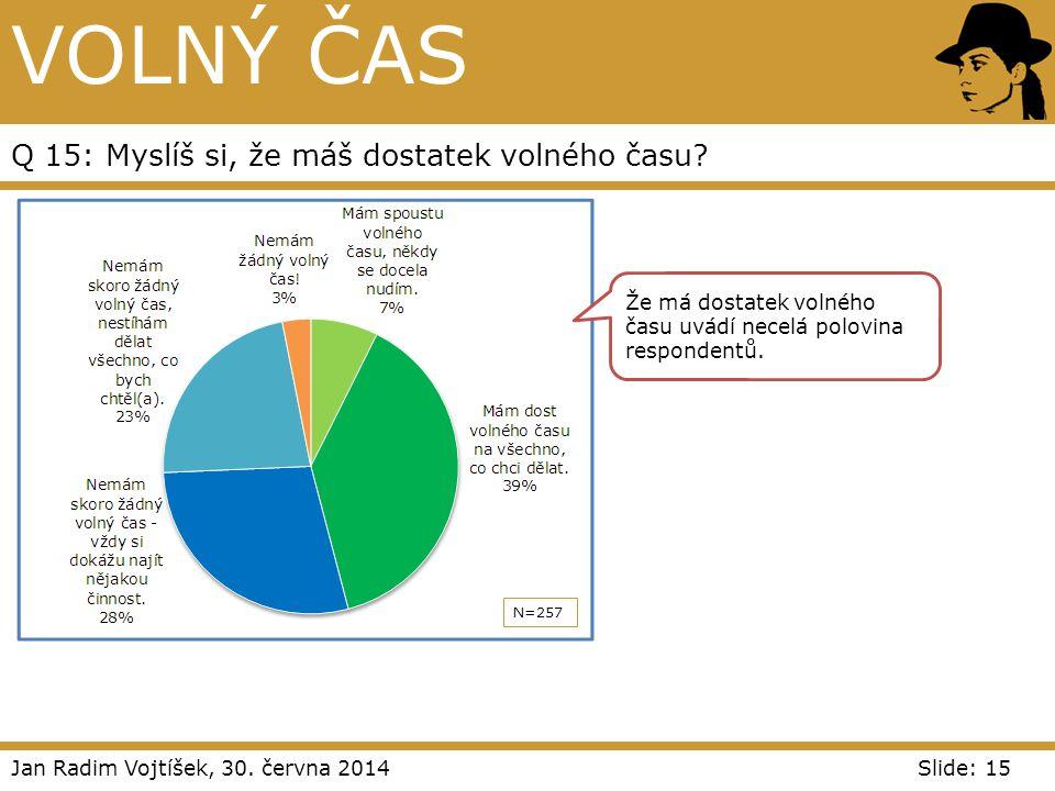 Jan Radim Vojtíšek, 30. června 2014Slide: 15 VOLNÝ ČAS Q 15: Myslíš si, že máš dostatek volného času? N=257 Že má dostatek volného času uvádí necelá p