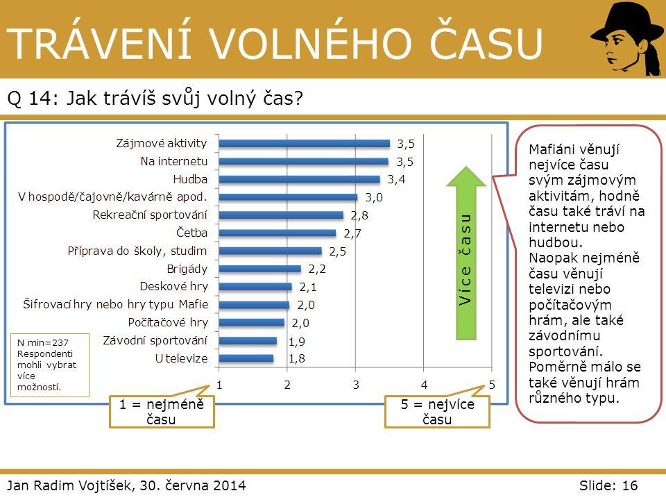 Jan Radim Vojtíšek, 30. června 2014Slide: 16 TRÁVENÍ VOLNÉHO ČASU Q 14: Jak trávíš svůj volný čas? N min=237 Respondenti mohli vybrat více možností. 1