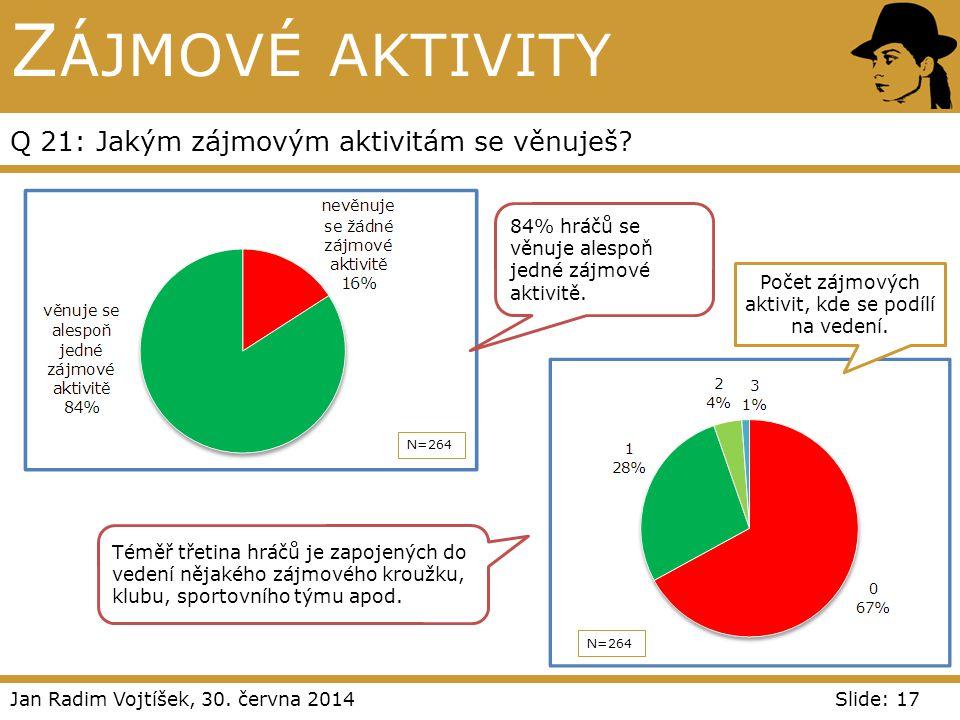 Jan Radim Vojtíšek, 30. června 2014Slide: 17 Z ÁJMOVÉ AKTIVITY Q 21: Jakým zájmovým aktivitám se věnuješ? N=264 Počet zájmových aktivit, kde se podílí