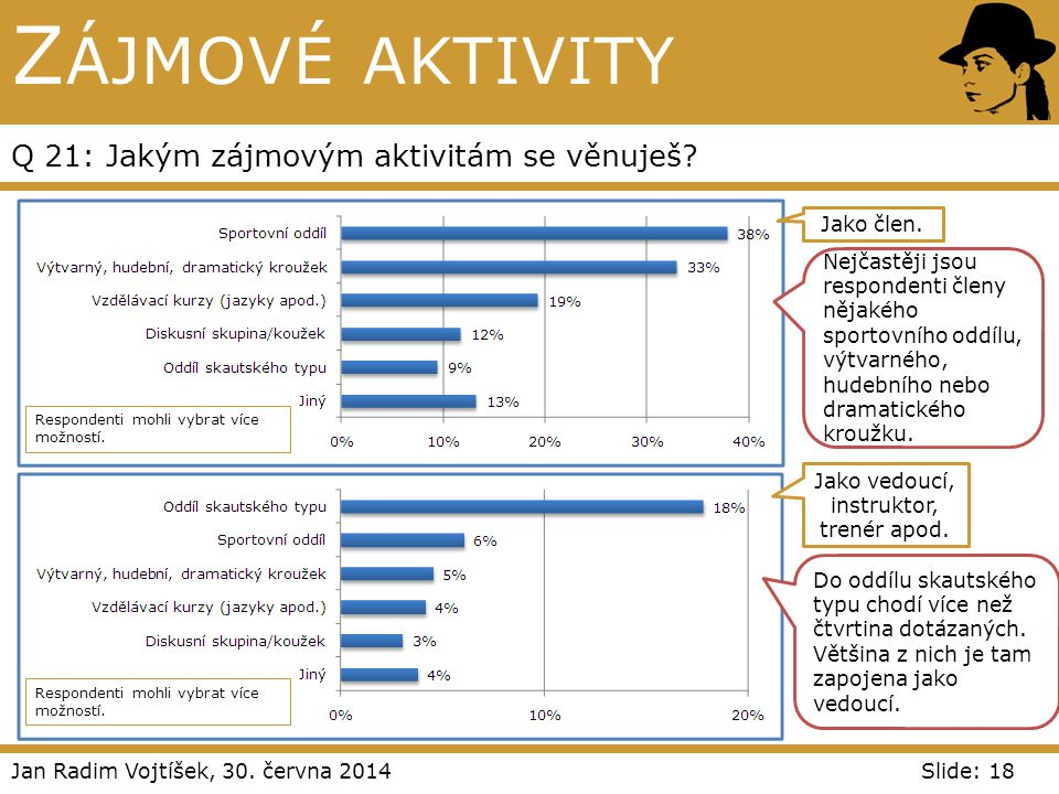 Jan Radim Vojtíšek, 30. června 2014Slide: 18 Z ÁJMOVÉ AKTIVITY Q 21: Jakým zájmovým aktivitám se věnuješ? Jako člen. Jako vedoucí, instruktor, trenér