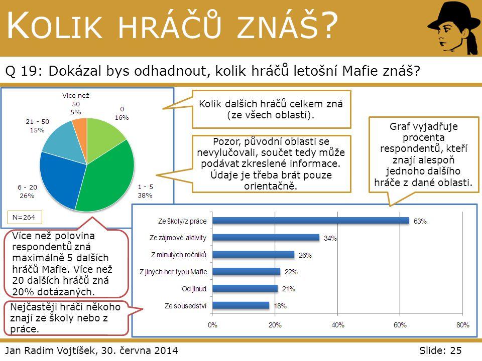 Jan Radim Vojtíšek, 30. června 2014Slide: 25 K OLIK HRÁČŮ ZNÁŠ ? Q 19: Dokázal bys odhadnout, kolik hráčů letošní Mafie znáš? N=264 Kolik dalších hráč