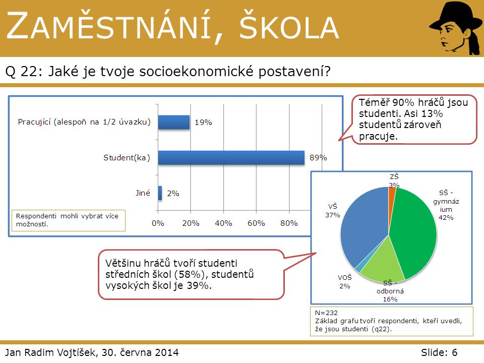 Jan Radim Vojtíšek, 30. června 2014Slide: 6 Z AMĚSTNÁNÍ, ŠKOLA Q 22: Jaké je tvoje socioekonomické postavení? Respondenti mohli vybrat více možností.