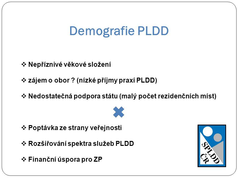 Demografie PLDD  Nepříznivé věkové složení  zájem o obor ? (nízké příjmy praxí PLDD)  Nedostatečná podpora státu (malý počet rezidenčních míst)  P