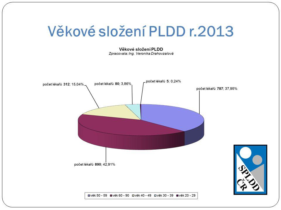 Věkové složení PLDD r.2013