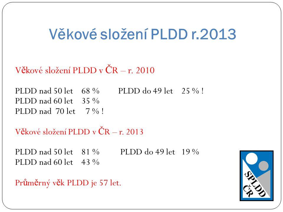 V ě kové složení PLDD v Č R – r. 2010 PLDD nad 50 let 68 % PLDD do 49 let 25 % ! PLDD nad 60 let 35 % PLDD nad 70 let 7 % ! V ě kové složení PLDD v Č
