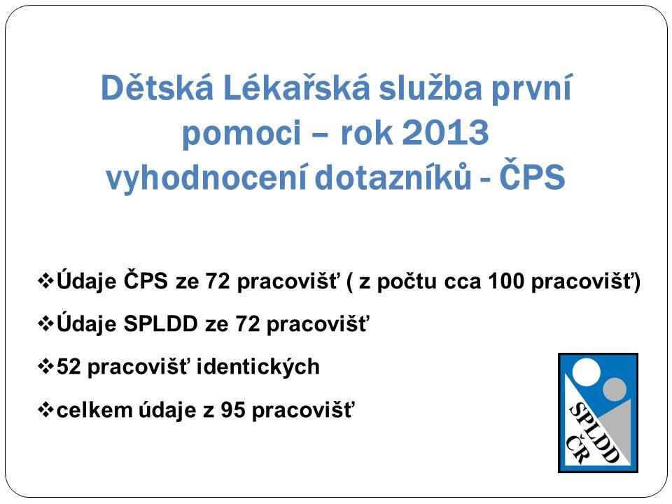 Dětská Lékařská služba první pomoci – rok 2013 vyhodnocení dotazníků - ČPS  Údaje ČPS ze 72 pracovišť ( z počtu cca 100 pracovišť)  Údaje SPLDD ze 7