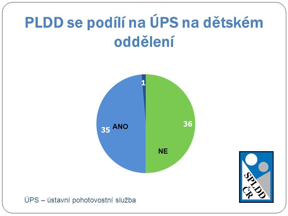 PLDD se podílí na ÚPS na dětském oddělení ANO NE ÚPS – ústavní pohotovostní služba