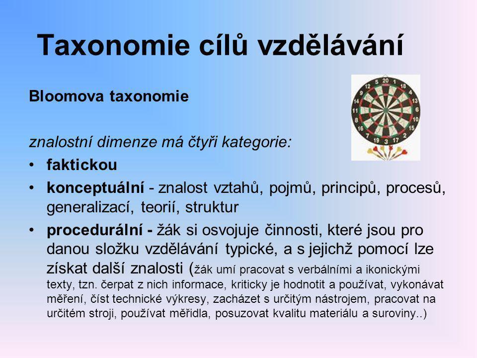 Taxonomie cílů vzdělávání Bloomova taxonomie znalostní dimenze má čtyři kategorie: •faktickou •konceptuální - znalost vztahů, pojmů, principů, procesů, generalizací, teorií, struktur •procedurální - žák si osvojuje činnosti, které jsou pro danou složku vzdělávání typické, a s jejichž pomocí lze získat další znalosti ( žák umí pracovat s verbálními a ikonickými texty, tzn.