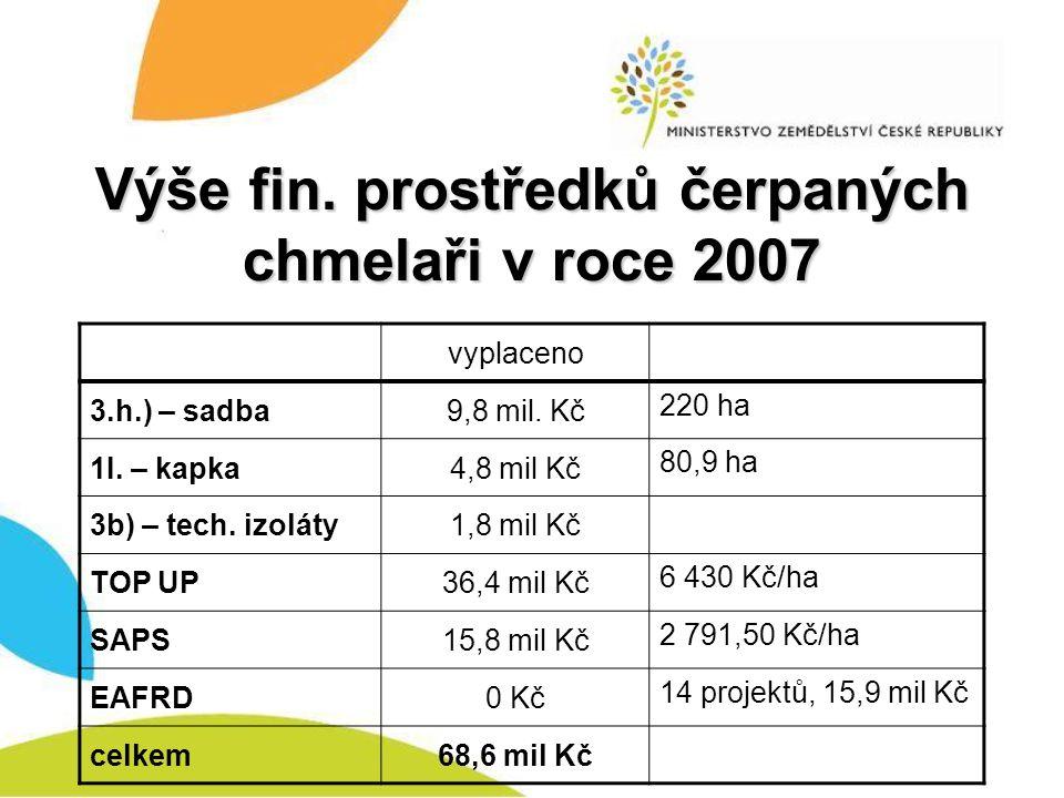 Výše fin. prostředků čerpaných chmelaři v roce 2007 vyplaceno 3.h.) – sadba9,8 mil. Kč 220 ha 1I. – kapka4,8 mil Kč 80,9 ha 3b) – tech. izoláty1,8 mil