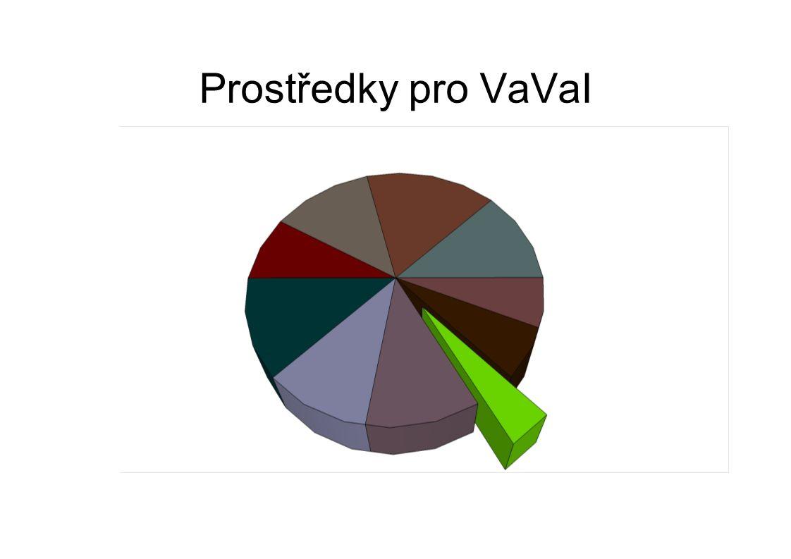 Prostředky pro VaVaI