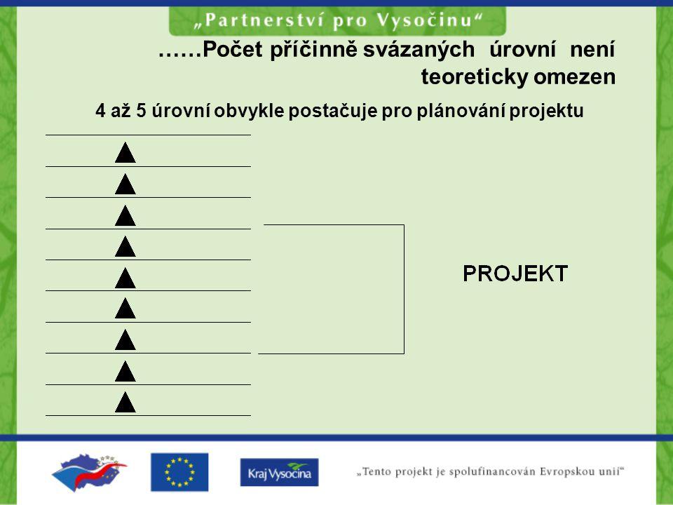 ……Počet příčinně svázaných úrovní není teoreticky omezen 4 až 5 úrovní obvykle postačuje pro plánování projektu