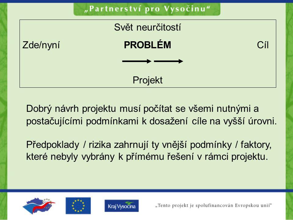 Svět neurčitostí Zde/nyní PROBLÉMCíl Projekt Dobrý návrh projektu musí počítat se všemi nutnými a postačujícími podmínkami k dosažení cíle na vyšší úrovni.