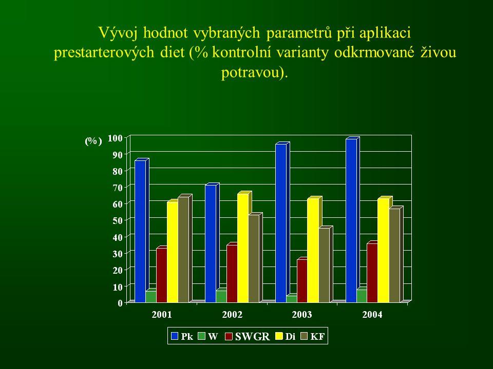 Vývoj hodnot vybraných parametrů při aplikaci prestarterových diet (% kontrolní varianty odkrmované živou potravou).