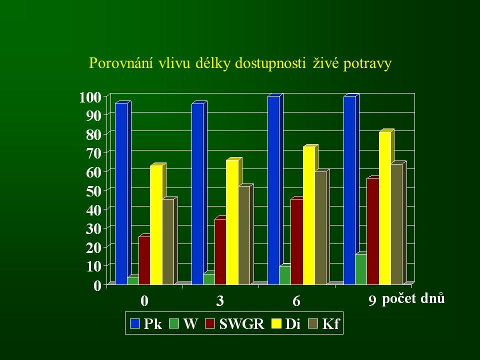 Porovnání vlivu délky dostupnosti živé potravy