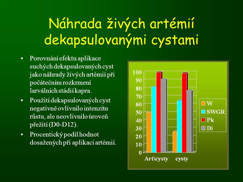 Náhrada živých artémií dekapsulovanými cystami •Porovnání efektu aplikace suchých dekapsulovaných cyst jako náhrady živých artémií při počátečním rozkrmení larválních stádií kapra.