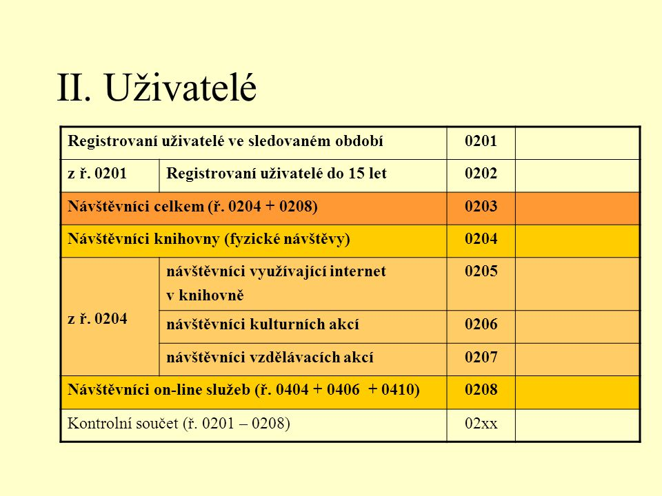II. Uživatelé Registrovaní uživatelé ve sledovaném období0201 z ř.