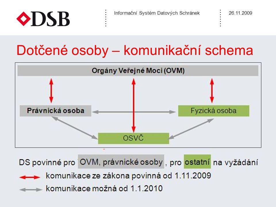 Informační Systém Datových Schránek26.11.2009 Pojmy a jejich účel - I  Datová schránka (DS) – úložiště zpráv pro komunikaci, umožňuje provádět operace pomocí Internetového prohlížeče  Oprávněná osoba – osoba, která má právo založit DS a přistupovat k DS (u právnické osoby – podle OR)  Pověřená osoba – osoba, která obdržela přístupová práva od oprávněné osoby  Administrátor – konfiguruje DS, nemá přístup ke zprávám  Správce ISDS – Min.