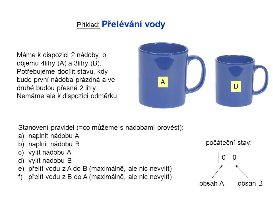 Příklad: Přelévání vody A B Máme k dispozici 2 nádoby, o objemu 4litry (A) a 3litry (B).