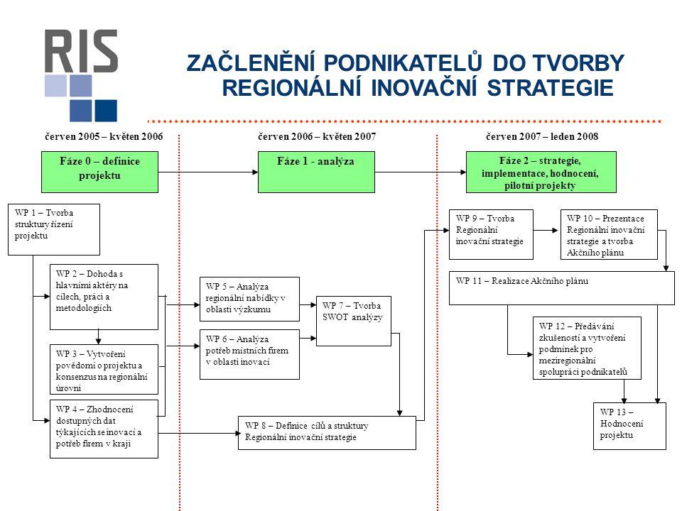 ZAČLENĚNÍ PODNIKATELŮ DO TVORBY REGIONÁLNÍ INOVAČNÍ STRATEGIE červen 2005 – květen 2006červen 2007 – leden 2008 Fáze 0 – definice projektu Fáze 1 - analýza Fáze 2 – strategie, implementace, hodnocení, pilotní projekty WP 1 – Tvorba struktury řízení projektu WP 2 – Dohoda s hlavními aktéry na cílech, práci a metodologiích WP 3 – Vytvoření povědomí o projektu a konsenzus na regionální úrovni WP 4 – Zhodnocení dostupných dat týkajících se inovací a potřeb firem v kraji WP 5 – Analýza regionální nabídky v oblasti výzkumu WP 7 – Tvorba SWOT analýzy WP 6 – Analýza potřeb místních firem v oblasti inovací WP 8 – Definice cílů a struktury Regionální inovační strategie WP 9 – Tvorba Regionální inovační strategie WP 10 – Prezentace Regionální inovační strategie a tvorba Akčního plánu WP 11 – Realizace Akčního plánu WP 12 – Předávání zkušeností a vytvoření podmínek pro meziregionální spolupráci podnikatelů WP 13 – Hodnocení projektu červen 2006 – květen 2007