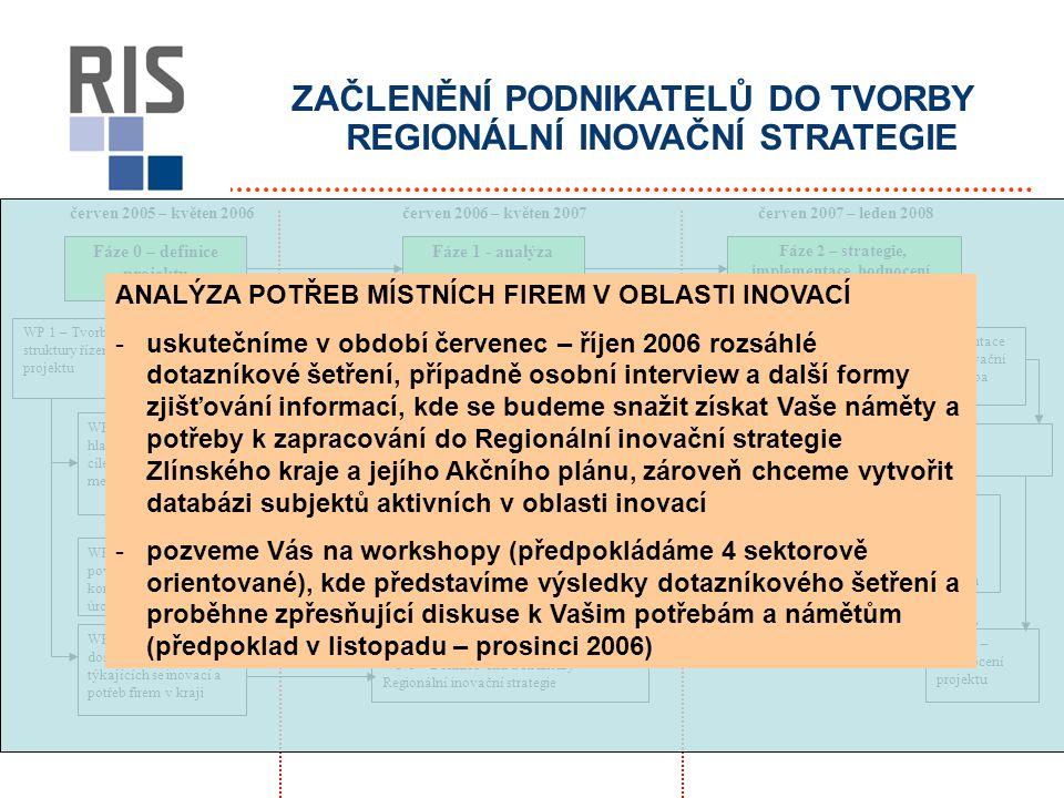 ZAČLENĚNÍ PODNIKATELŮ DO TVORBY REGIONÁLNÍ INOVAČNÍ STRATEGIE červen 2005 – květen 2006červen 2007 – leden 2008 Fáze 0 – definice projektu Fáze 1 - analýza Fáze 2 – strategie, implementace, hodnocení, pilotní projekty WP 1 – Tvorba struktury řízení projektu WP 2 – Dohoda s hlavními aktéry na cílech, práci a metodologiích WP 3 – Vytvoření povědomí o projektu a konsenzus na regionální úrovni WP 4 – Zhodnocení dostupných dat týkajících se inovací a potřeb firem v kraji WP 5 – Analýza regionální nabídky v oblasti výzkumu WP 7 – Tvorba SWOT analýzy WP 6 – Analýza potřeb místních firem v oblasti inovací WP 8 – Definice cílů a struktury Regionální inovační strategie WP 9 – Tvorba Regionální inovační strategie WP 10 – Prezentace Regionální inovační strategie a tvorba Akčního plánu WP 11 – Realizace Akčního plánu WP 12 – Předávání zkušeností a vytvoření podmínek pro meziregionální spolupráci podnikatelů WP 13 – Hodnocení projektu červen 2006 – květen 2007 ANALÝZA POTŘEB MÍSTNÍCH FIREM V OBLASTI INOVACÍ -uskutečníme v období červenec – říjen 2006 rozsáhlé dotazníkové šetření, případně osobní interview a další formy zjišťování informací, kde se budeme snažit získat Vaše náměty a potřeby k zapracování do Regionální inovační strategie Zlínského kraje a jejího Akčního plánu, zároveň chceme vytvořit databázi subjektů aktivních v oblasti inovací -pozveme Vás na workshopy (předpokládáme 4 sektorově orientované), kde představíme výsledky dotazníkového šetření a proběhne zpřesňující diskuse k Vašim potřebám a námětům (předpoklad v listopadu – prosinci 2006)