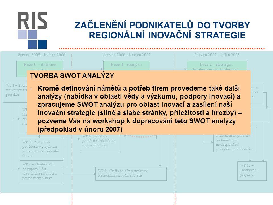ZAČLENĚNÍ PODNIKATELŮ DO TVORBY REGIONÁLNÍ INOVAČNÍ STRATEGIE červen 2005 – květen 2006červen 2007 – leden 2008 Fáze 0 – definice projektu Fáze 1 - analýza Fáze 2 – strategie, implementace, hodnocení, pilotní projekty WP 1 – Tvorba struktury řízení projektu WP 2 – Dohoda s hlavními aktéry na cílech, práci a metodologiích WP 3 – Vytvoření povědomí o projektu a konsenzus na regionální úrovni WP 4 – Zhodnocení dostupných dat týkajících se inovací a potřeb firem v kraji WP 5 – Analýza regionální nabídky v oblasti výzkumu WP 7 – Tvorba SWOT analýzy WP 6 – Analýza potřeb místních firem v oblasti inovací WP 8 – Definice cílů a struktury Regionální inovační strategie WP 9 – Tvorba Regionální inovační strategie WP 10 – Prezentace Regionální inovační strategie a tvorba Akčního plánu WP 11 – Realizace Akčního plánu WP 12 – Předávání zkušeností a vytvoření podmínek pro meziregionální spolupráci podnikatelů WP 13 – Hodnocení projektu červen 2006 – květen 2007 TVORBA SWOT ANALÝZY -Kromě definování námětů a potřeb firem provedeme také další analýzy (nabídka v oblasti vědy a výzkumu, podpory inovací) a zpracujeme SWOT analýzu pro oblast inovací a zasílení naší inovační strategie (silné a slabé stránky, příležitosti a hrozby) – pozveme Vás na workshop k dopracování této SWOT analýzy (předpoklad v únoru 2007)