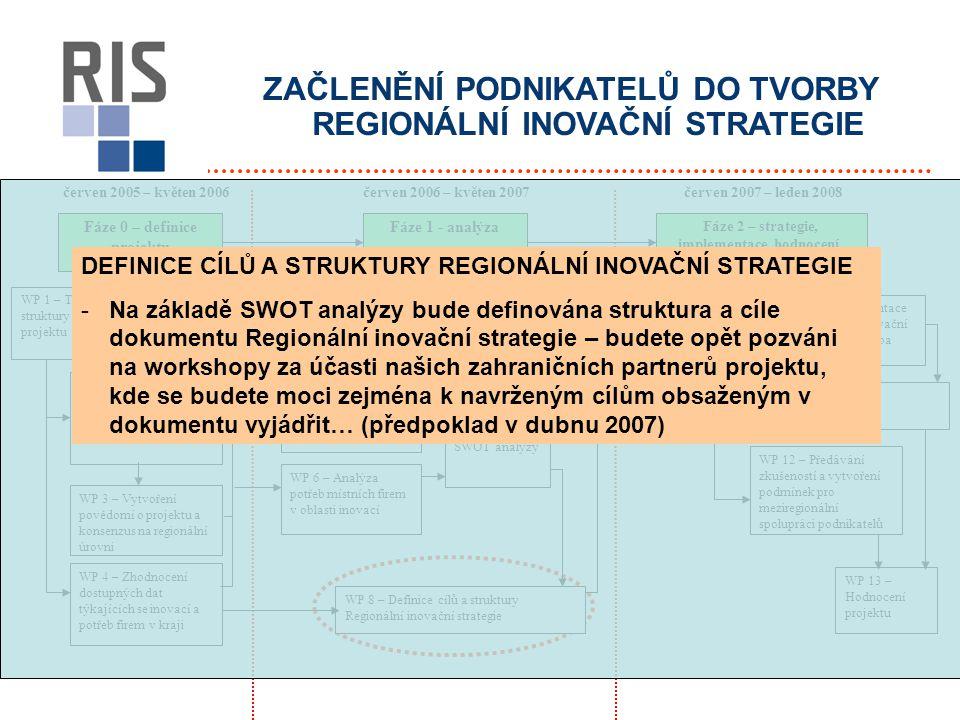 ZAČLENĚNÍ PODNIKATELŮ DO TVORBY REGIONÁLNÍ INOVAČNÍ STRATEGIE červen 2005 – květen 2006červen 2007 – leden 2008 Fáze 0 – definice projektu Fáze 1 - analýza Fáze 2 – strategie, implementace, hodnocení, pilotní projekty WP 1 – Tvorba struktury řízení projektu WP 2 – Dohoda s hlavními aktéry na cílech, práci a metodologiích WP 3 – Vytvoření povědomí o projektu a konsenzus na regionální úrovni WP 4 – Zhodnocení dostupných dat týkajících se inovací a potřeb firem v kraji WP 5 – Analýza regionální nabídky v oblasti výzkumu WP 7 – Tvorba SWOT analýzy WP 6 – Analýza potřeb místních firem v oblasti inovací WP 8 – Definice cílů a struktury Regionální inovační strategie WP 9 – Tvorba Regionální inovační strategie WP 10 – Prezentace Regionální inovační strategie a tvorba Akčního plánu WP 11 – Realizace Akčního plánu WP 12 – Předávání zkušeností a vytvoření podmínek pro meziregionální spolupráci podnikatelů WP 13 – Hodnocení projektu červen 2006 – květen 2007 DEFINICE CÍLŮ A STRUKTURY REGIONÁLNÍ INOVAČNÍ STRATEGIE -Na základě SWOT analýzy bude definována struktura a cíle dokumentu Regionální inovační strategie – budete opět pozváni na workshopy za účasti našich zahraničních partnerů projektu, kde se budete moci zejména k navrženým cílům obsaženým v dokumentu vyjádřit… (předpoklad v dubnu 2007)