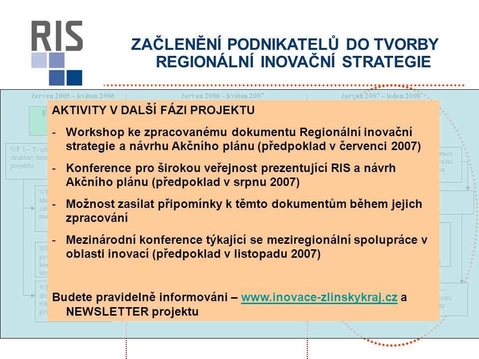 ZAČLENĚNÍ PODNIKATELŮ DO TVORBY REGIONÁLNÍ INOVAČNÍ STRATEGIE červen 2005 – květen 2006červen 2007 – leden 2008 Fáze 0 – definice projektu Fáze 1 - analýza Fáze 2 – strategie, implementace, hodnocení, pilotní projekty WP 1 – Tvorba struktury řízení projektu WP 2 – Dohoda s hlavními aktéry na cílech, práci a metodologiích WP 3 – Vytvoření povědomí o projektu a konsenzus na regionální úrovni WP 4 – Zhodnocení dostupných dat týkajících se inovací a potřeb firem v kraji WP 5 – Analýza regionální nabídky v oblasti výzkumu WP 7 – Tvorba SWOT analýzy WP 6 – Analýza potřeb místních firem v oblasti inovací WP 8 – Definice cílů a struktury Regionální inovační strategie WP 9 – Tvorba Regionální inovační strategie WP 10 – Prezentace Regionální inovační strategie a tvorba Akčního plánu WP 11 – Realizace Akčního plánu WP 12 – Předávání zkušeností a vytvoření podmínek pro meziregionální spolupráci podnikatelů WP 13 – Hodnocení projektu červen 2006 – květen 2007 AKTIVITY V DALŠÍ FÁZI PROJEKTU -Workshop ke zpracovanému dokumentu Regionální inovační strategie a návrhu Akčního plánu (předpoklad v červenci 2007) -Konference pro širokou veřejnost prezentující RIS a návrh Akčního plánu (předpoklad v srpnu 2007) -Možnost zasílat připomínky k těmto dokumentům během jejich zpracování -Mezinárodní konference týkající se meziregionální spolupráce v oblasti inovací (předpoklad v listopadu 2007) Budete pravidelně informováni – www.inovace-zlinskykraj.cz a NEWSLETTER projektuwww.inovace-zlinskykraj.cz