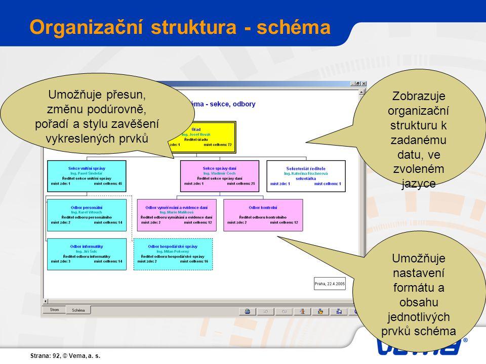 Strana: 92, © Vema, a. s. Organizační struktura - schéma Umožňuje přesun, změnu podúrovně, pořadí a stylu zavěšení vykreslených prvků Umožňuje nastave