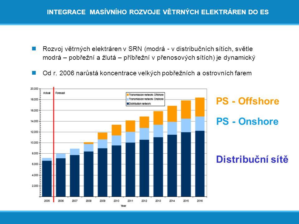 INTEGRACE MASÍVNÍHO ROZVOJE VĚTRNÝCH ELEKTRÁREN DO ES  Rozvoj větrných elektráren v SRN (modrá - v distribučních sítích, světle modrá – pobřežní a žlutá – příbřežní v přenosových sítích) je dynamický  Od r.