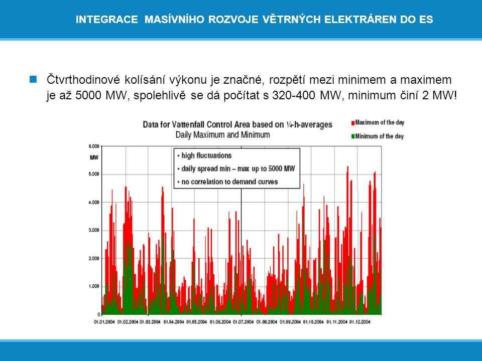 INTEGRACE MASÍVNÍHO ROZVOJE VĚTRNÝCH ELEKTRÁREN DO ES  Čtvrthodinové kolísání výkonu je značné, rozpětí mezi minimem a maximem je až 5000 MW, spolehlivě se dá počítat s 320-400 MW, minimum činí 2 MW!