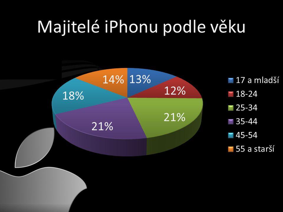 Majitelé iPhonu podle věku