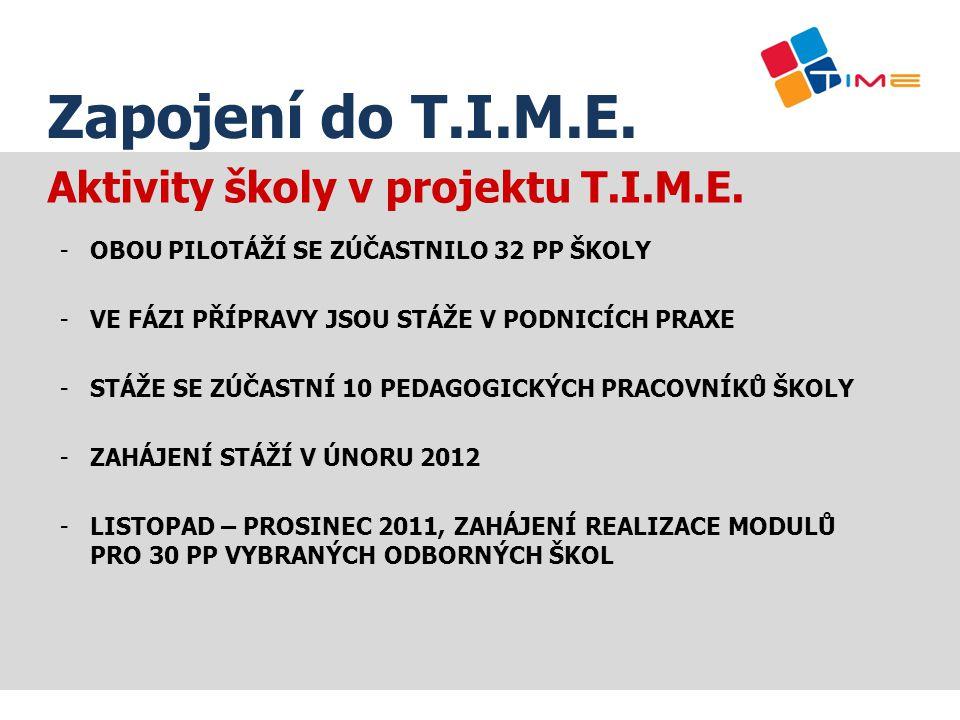 Aktivity školy v projektu T.I.M.E. -OBOU PILOTÁŽÍ SE ZÚČASTNILO 32 PP ŠKOLY -VE FÁZI PŘÍPRAVY JSOU STÁŽE V PODNICÍCH PRAXE -STÁŽE SE ZÚČASTNÍ 10 PEDAG