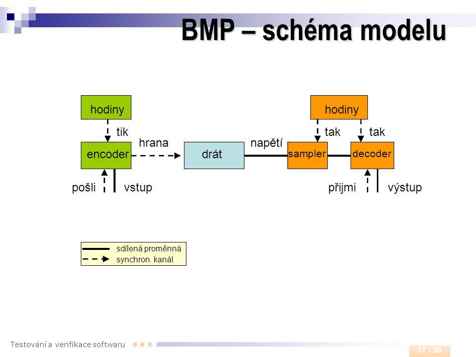 Testování a verifikace softwaru 17 / 30 hodiny encoder samplerdecoder drát tiktak vstupvýstuppošlipřijmi sdílená proměnná synchron. kanál hrananapětí