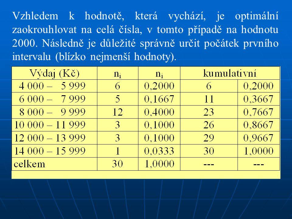 Vzhledem k hodnotě, která vychází, je optimální zaokrouhlovat na celá čísla, v tomto případě na hodnotu 2000.