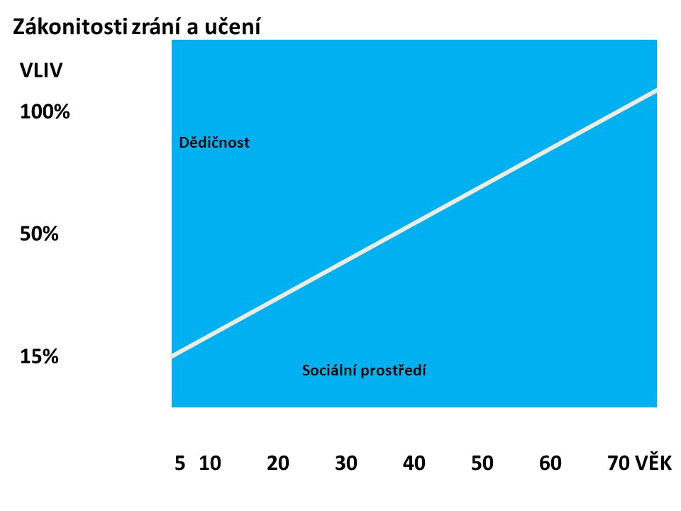 Zákonitosti zrání a učení Dědičnost Sociální prostředí 510203040506070 VĚK VLIV 100% 50% 15%
