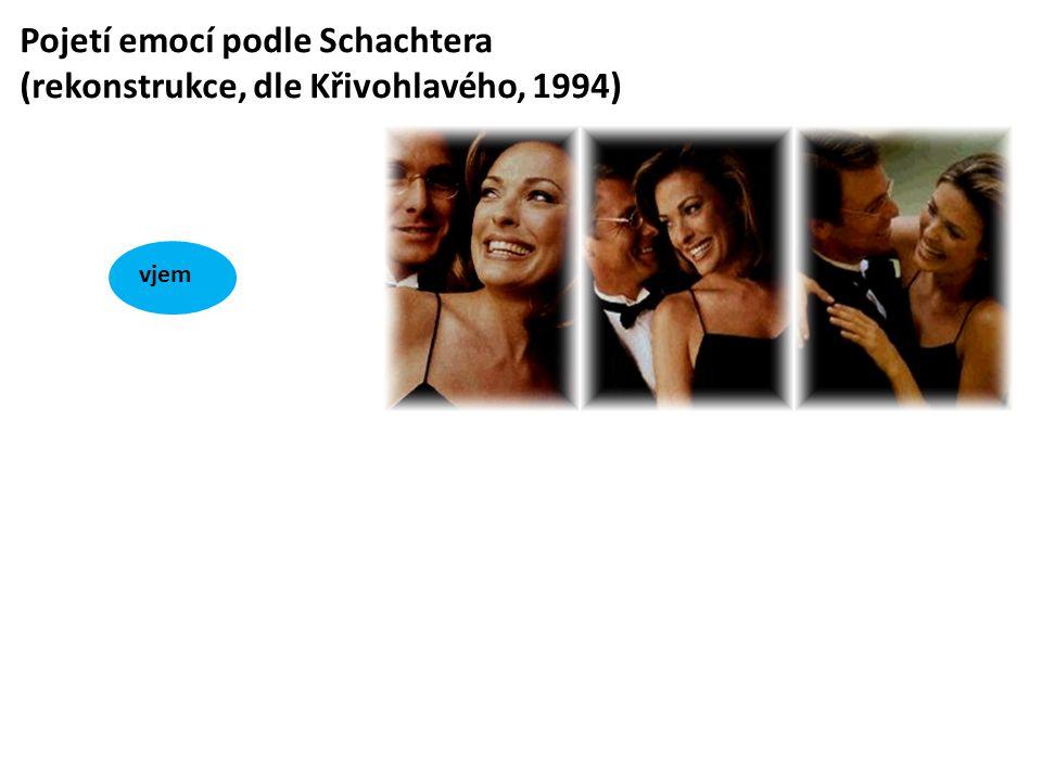 Pojetí emocí podle Schachtera (rekonstrukce, dle Křivohlavého, 1994) vjem