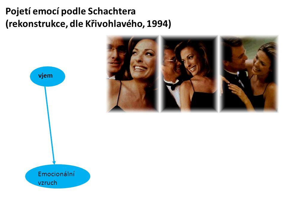 Pojetí emocí podle Schachtera (rekonstrukce, dle Křivohlavého, 1994) Emocionální vzruch vjem