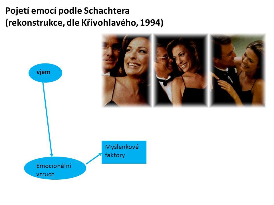 Pojetí emocí podle Schachtera (rekonstrukce, dle Křivohlavého, 1994) Emocionální vzruch Myšlenkové faktory vjem