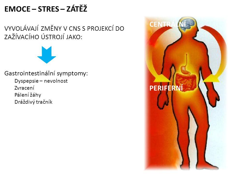 EMOCE – STRES – ZÁTĚŽ VYVOLÁVAJÍ ZMĚNY V CNS S PROJEKCÍ DO ZAŽÍVACÍHO ÚSTROJÍ JAKO: Gastrointestinální symptomy: Dyspepsie – nevolnost Zvracení Pálení žáhy Dráždivý tračník CENTRÁLNÍ PERIFERNÍ
