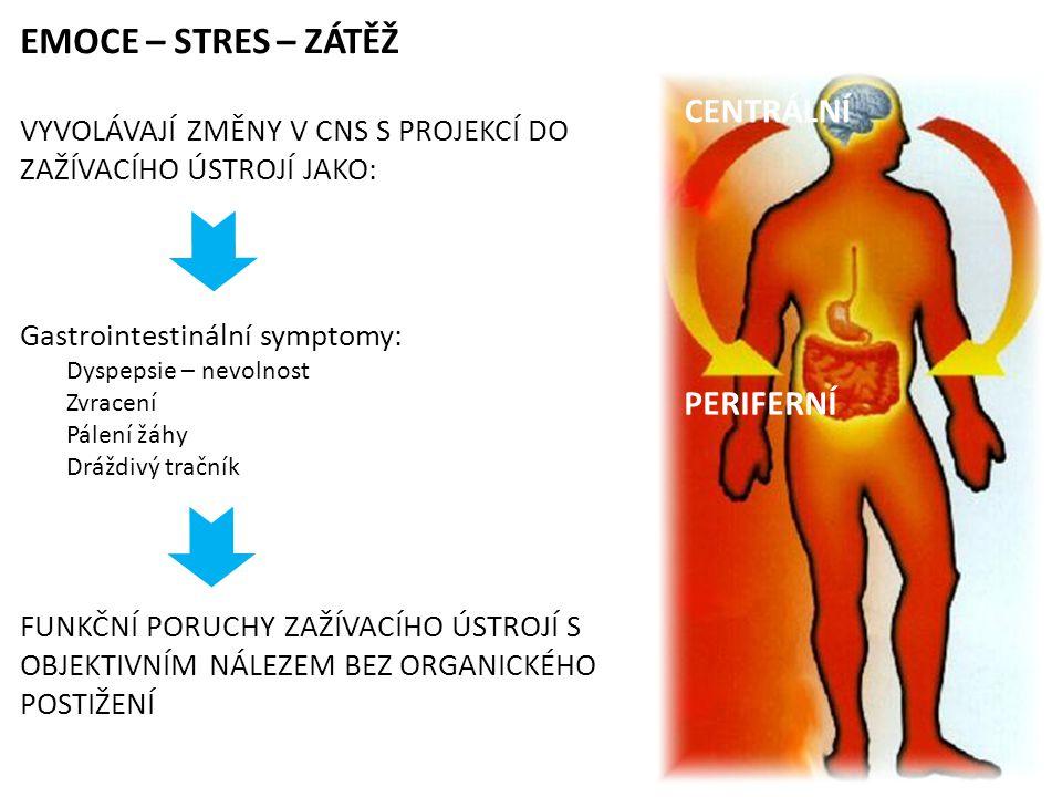 EMOCE – STRES – ZÁTĚŽ VYVOLÁVAJÍ ZMĚNY V CNS S PROJEKCÍ DO ZAŽÍVACÍHO ÚSTROJÍ JAKO: Gastrointestinální symptomy: Dyspepsie – nevolnost Zvracení Pálení žáhy Dráždivý tračník FUNKČNÍ PORUCHY ZAŽÍVACÍHO ÚSTROJÍ S OBJEKTIVNÍM NÁLEZEM BEZ ORGANICKÉHO POSTIŽENÍ CENTRÁLNÍ PERIFERNÍ