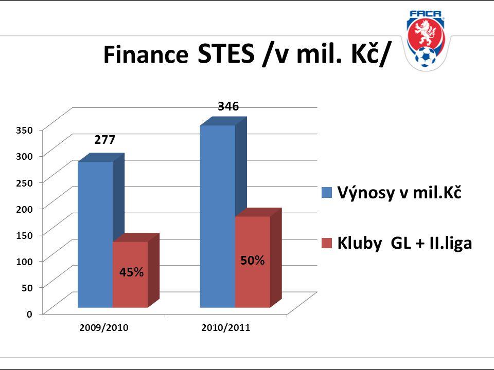 Finance STES /v mil. Kč/